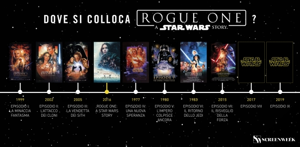 rogue-one-infografica-dove-cronologia